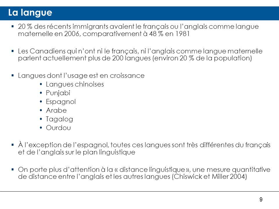 9 La langue 20 % des récents immigrants avaient le français ou langlais comme langue maternelle en 2006, comparativement à 48 % en 1981 Les Canadiens qui nont ni le français, ni langlais comme langue maternelle parlent actuellement plus de 200 langues (environ 20 % de la population) Langues dont lusage est en croissance Langues chinoises Punjabi Espagnol Arabe Tagalog Ourdou À lexception de lespagnol, toutes ces langues sont très différentes du français et de langlais sur le plan linguistique On porte plus dattention à la « distance linguistique », une mesure quantitative de distance entre langlais et les autres langues (Chiswick et Miller 2004)