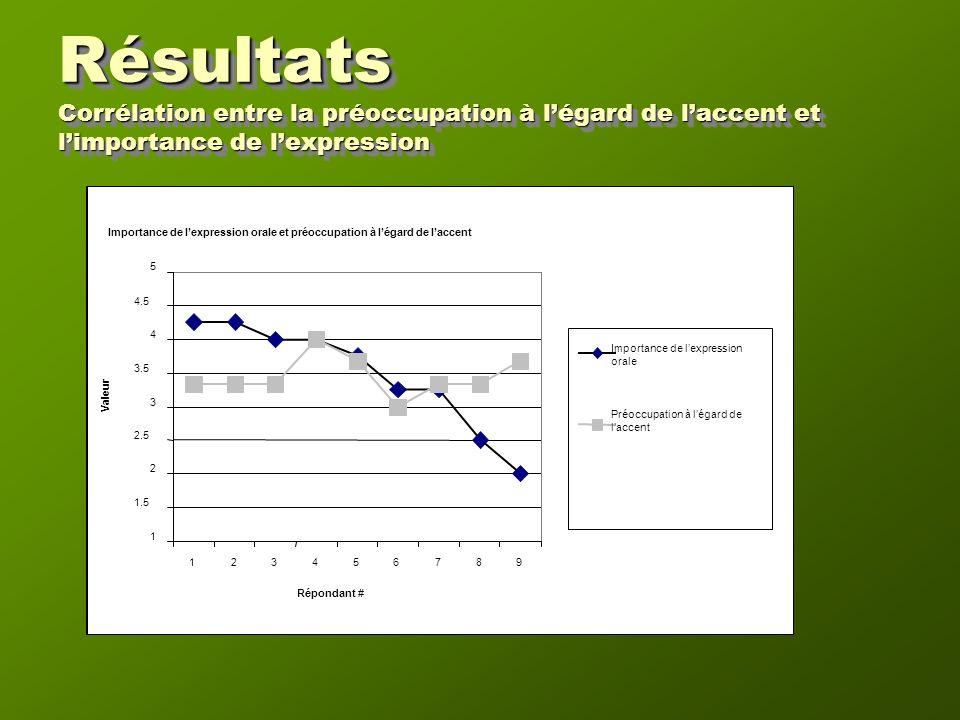 Résultats Corrélation entre la préoccupation à légard de laccent et limportance de lexpression Importance de lexpression orale et préoccupation à légard de laccent 1 1.5 2 2.5 3 3.5 4 4.5 5 123456789 Répondant # Importance de lexpression orale Préoccupation à légard de laccent Valeur