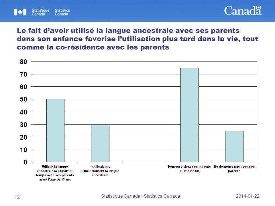 2014-01-22 Statistique Canada Statistics Canada 12 Le fait davoir utilisé la langue ancestrale avec ses parents dans son enfance favorise lutilisation