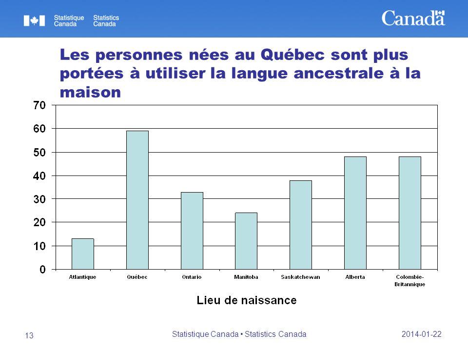 2014-01-22 Statistique Canada Statistics Canada 13 Les personnes nées au Québec sont plus portées à utiliser la langue ancestrale à la maison