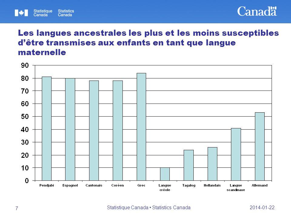 2014-01-22 Statistique Canada Statistics Canada 7 Les langues ancestrales les plus et les moins susceptibles dêtre transmises aux enfants en tant que