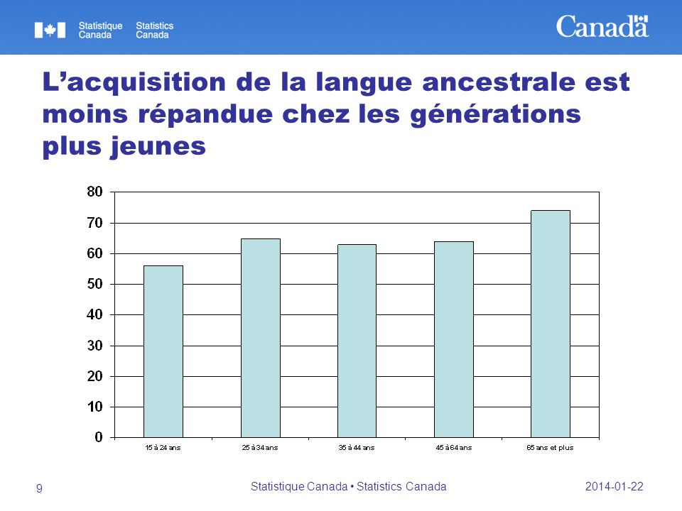 2014-01-22 Statistique Canada Statistics Canada 10 Cest au Québec que la probabilité davoir acquis la langue ancestrale comme langue maternelle est la plus élevée
