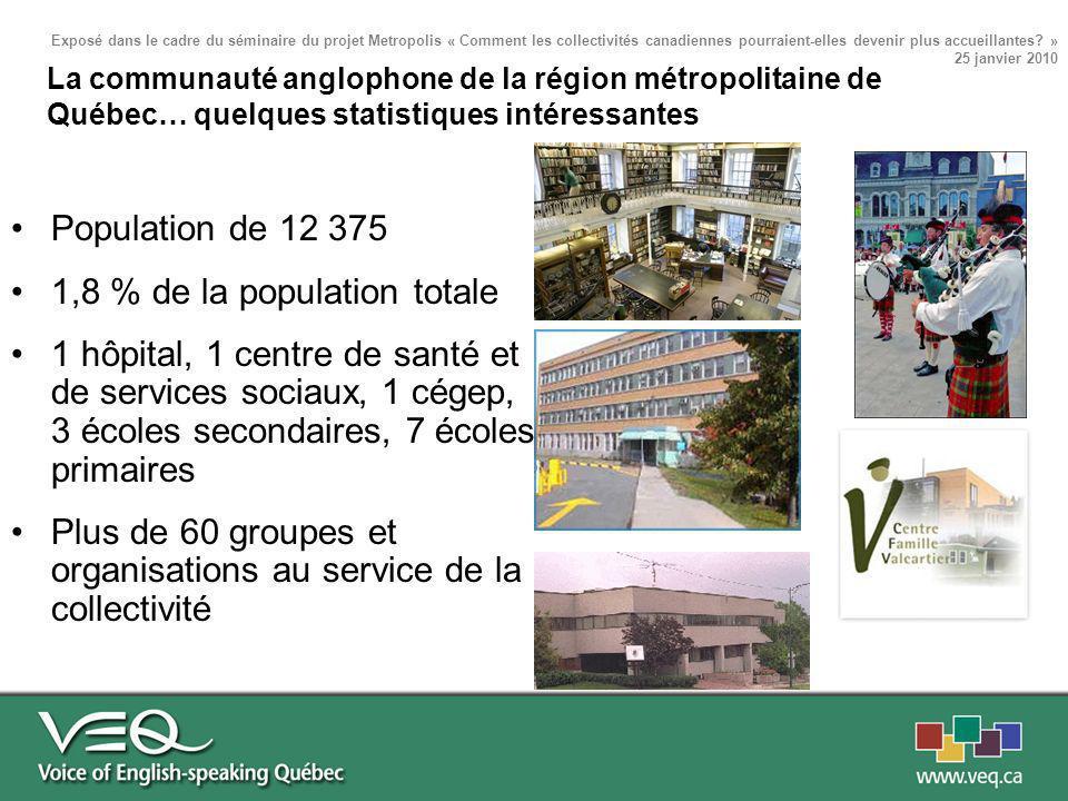La communauté anglophone de la région métropolitaine de Québec… quelques statistiques intéressantes Population de 12 375 1,8 % de la population totale