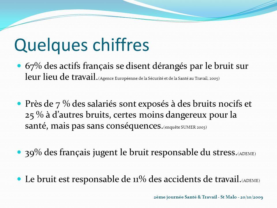 Quelques chiffres 67% des actifs français se disent dérangés par le bruit sur leur lieu de travail. (Agence Européenne de la Sécurité et de la Santé a
