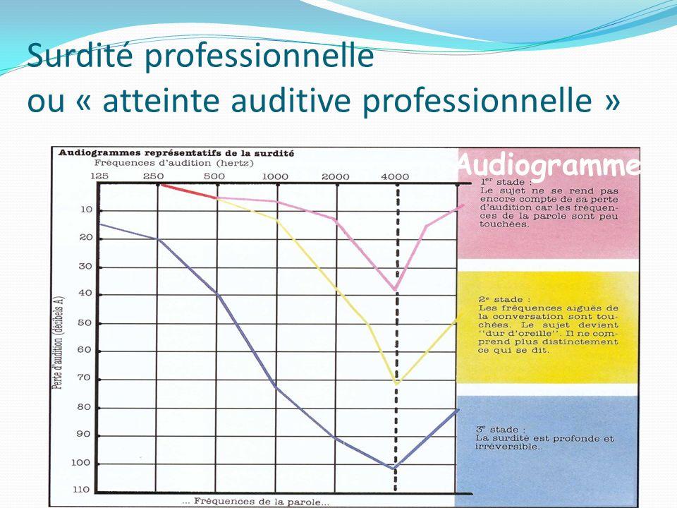 Surdité professionnelle ou « atteinte auditive professionnelle » Audiogramme