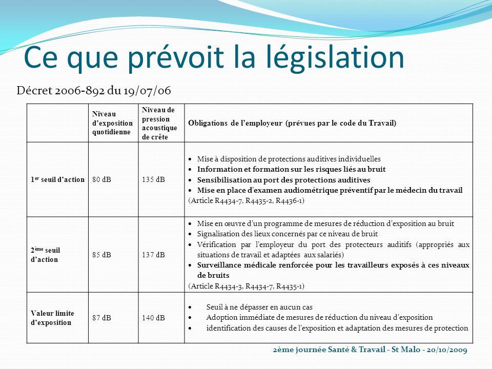 Ce que prévoit la législation Décret 2006-892 du 19/07/06 Niveau dexposition quotidienne Niveau de pression acoustique de crête Obligations de lemploy