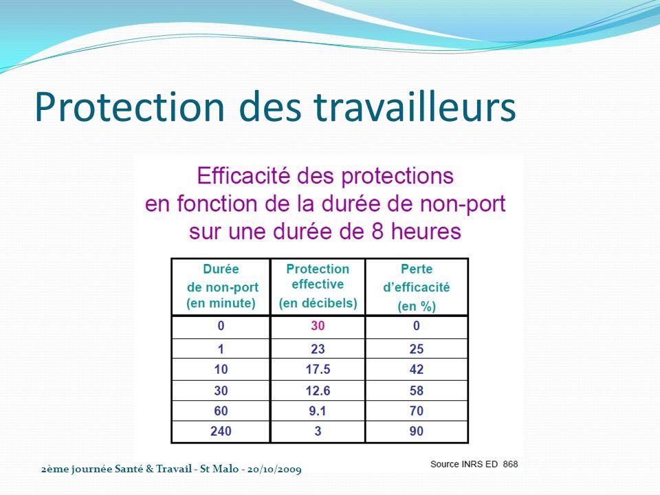 Protection des travailleurs 2ème journée Santé & Travail - St Malo - 20/10/2009