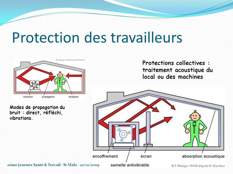 Protection des travailleurs Protections collectives : traitement acoustique du local ou des machines Modes de propagation du bruit : direct, réfléchi,
