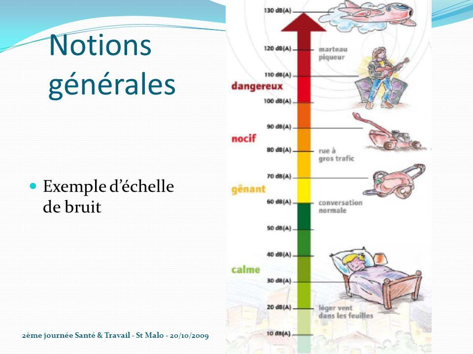 Notions générales Exemple déchelle de bruit 2ème journée Santé & Travail - St Malo - 20/10/2009