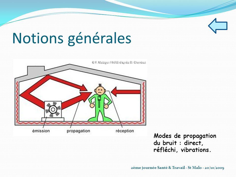 Notions générales Modes de propagation du bruit : direct, réfléchi, vibrations. 2ème journée Santé & Travail - St Malo - 20/10/2009
