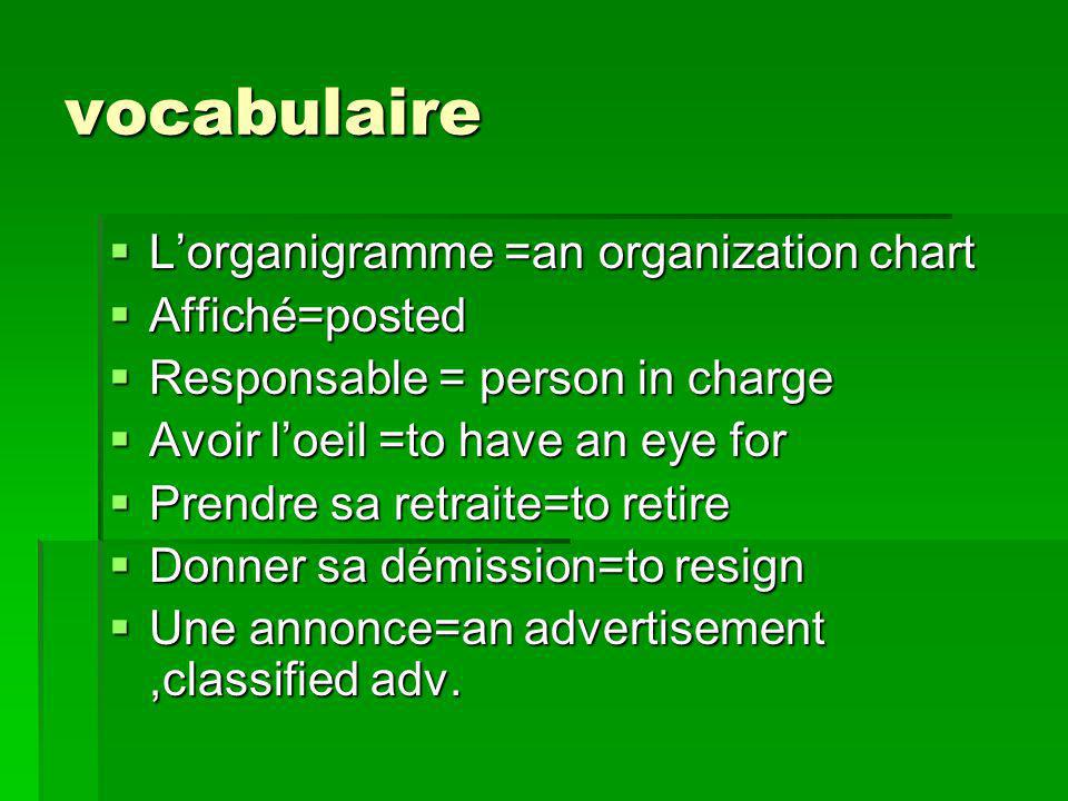 vocabulaire Lorganigramme =an organization chart Lorganigramme =an organization chart Affiché=posted Affiché=posted Responsable = person in charge Responsable = person in charge Avoir loeil =to have an eye for Avoir loeil =to have an eye for Prendre sa retraite=to retire Prendre sa retraite=to retire Donner sa démission=to resign Donner sa démission=to resign Une annonce=an advertisement,classified adv.