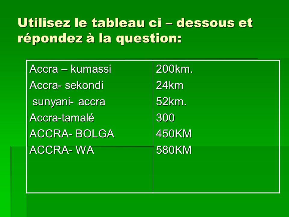 Utilisez le tableau ci – dessous et répondez à la question: Accra – kumassi Accra- sekondi sunyani- accra sunyani- accraAccra-tamalé ACCRA- BOLGA ACCRA- WA 200km.24km52km.300450KM580KM
