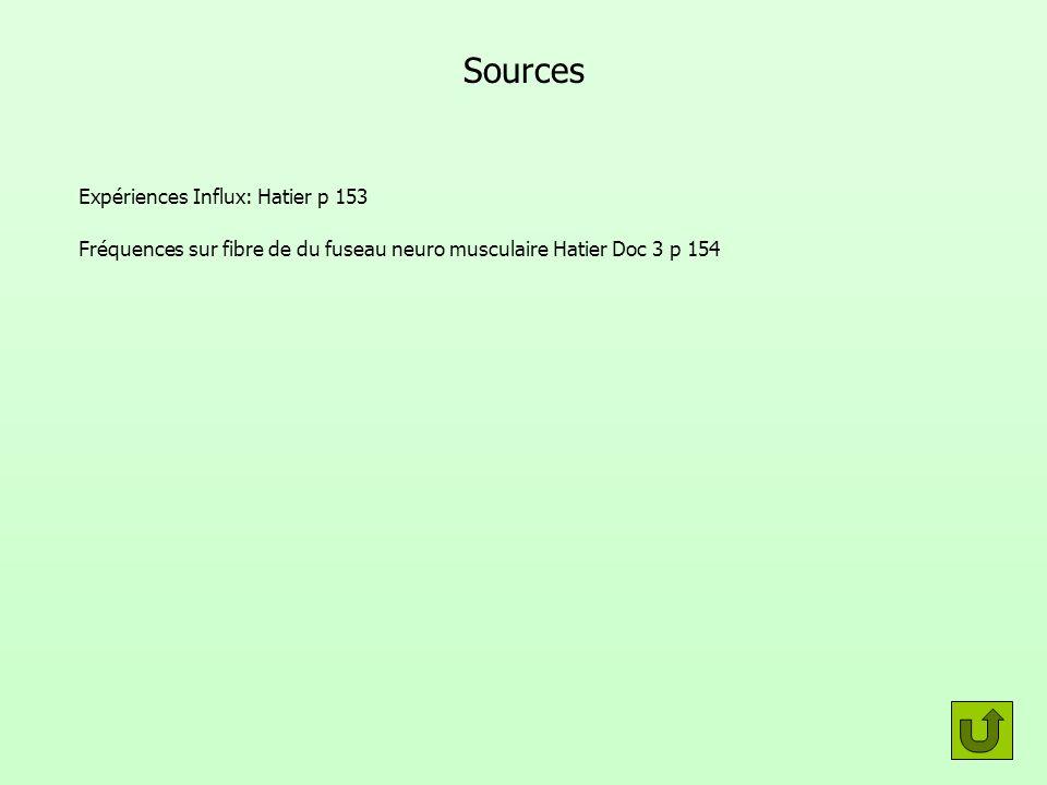 Sources Expériences Influx: Hatier p 153 Fréquences sur fibre de du fuseau neuro musculaire Hatier Doc 3 p 154