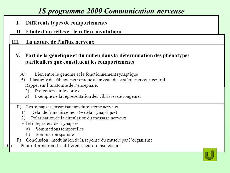 1S programme 2000 Communication nerveuse I.Différents types de comportements II.Etude d'un réflexe : le réflexe myotatique A)Rappel sur la notion de r