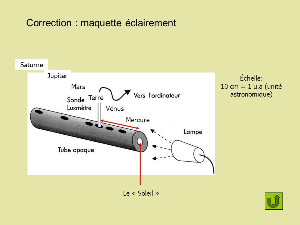 Correction : maquette éclairement Le « Soleil » Mercure Vénus Terre Mars Jupiter Saturne Échelle: 10 cm = 1 u.a (unité astronomique)