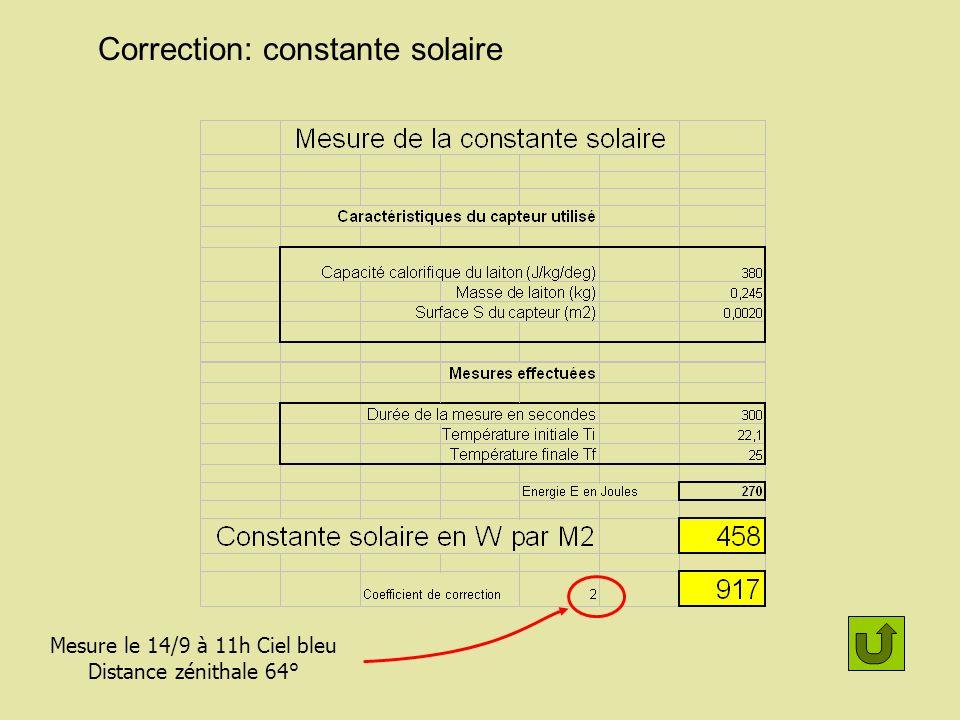 Correction: constante solaire Mesure le 14/9 à 11h Ciel bleu Distance zénithale 64°