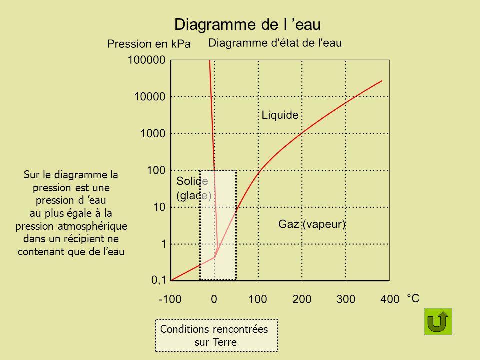 Diagramme de l eau Conditions rencontrées sur Terre Sur le diagramme la pression est une pression d eau au plus égale à la pression atmosphérique dans