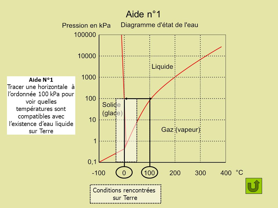 Aide n°1 Conditions rencontrées sur Terre Aide N°1 Tracer une horizontale à lordonnée 100 kPa pour voir quelles températures sont compatibles avec lex