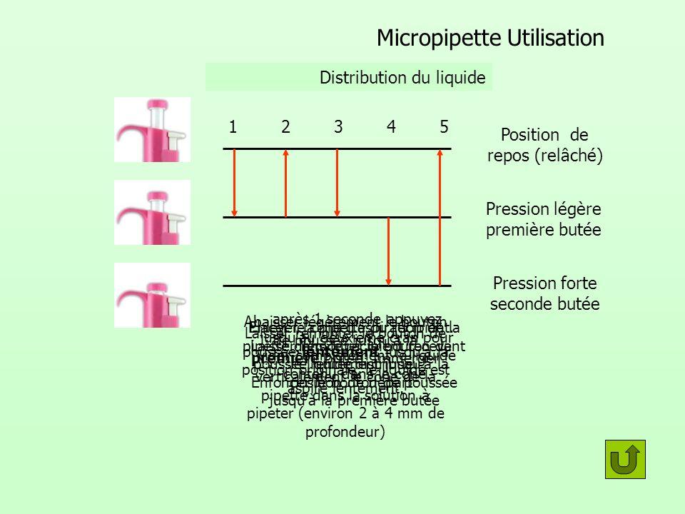 Micropipette Utilisation Position de repos (relâché) Pression légère première butée Pression forte seconde butée prélèvement 12345 Distribution du liq