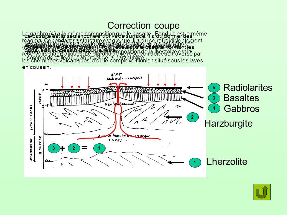 Correction coupe La radiolarite (5) est la seule roche sédimentaire : elle sest déposée dans leau au-dessus de tout le reste. 5 Le basalte est la seul