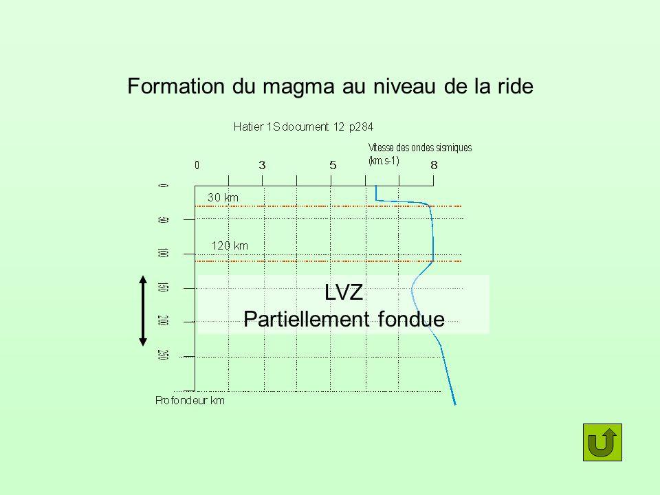 Formation du magma au niveau de la ride LVZ Partiellement fondue