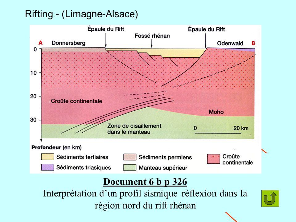 Rifting - (Limagne-Alsace) Fossé Futur bloc basculé Volcans N Document 6 b p 326 Interprétation dun profil sismique réflexion dans la région nord du r
