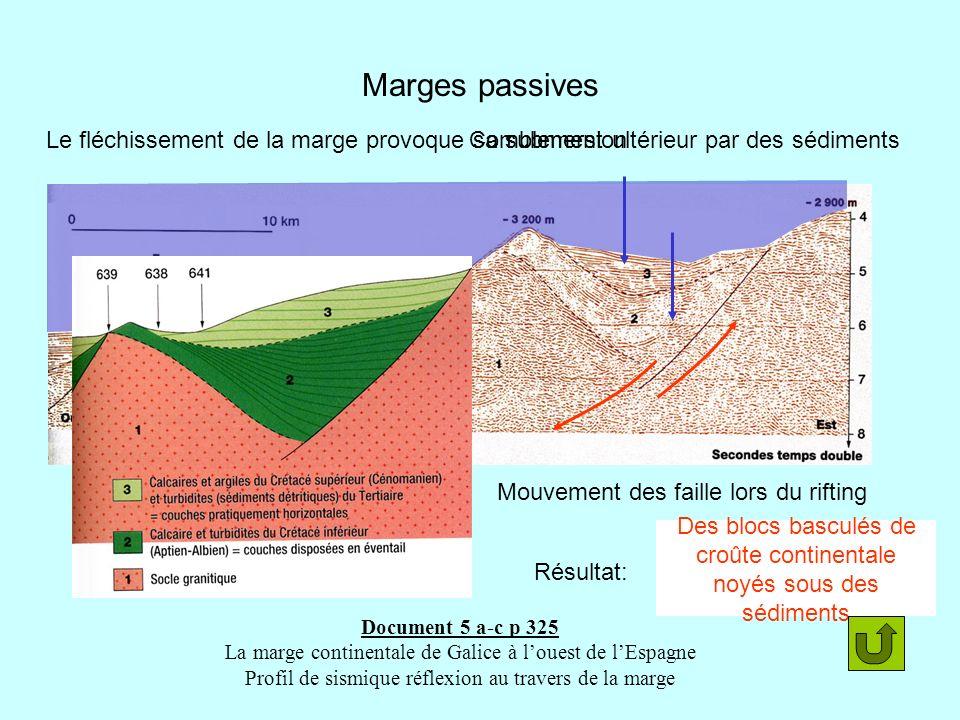 Marges passives Mouvement des faille lors du rifting Comblement ultérieur par des sédiments Document 5 a-c p 325 La marge continentale de Galice à lou
