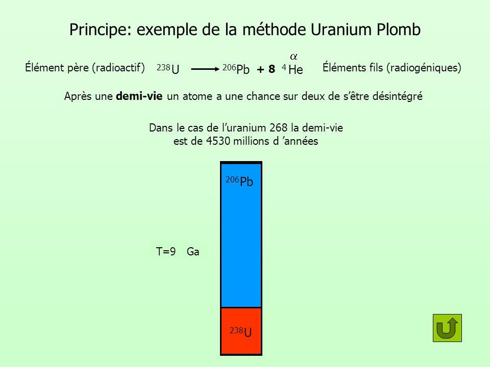 Principe: exemple de la méthode Uranium Plomb Après une demi-vie un atome a une chance sur deux de sêtre désintégré U 238 Élément père (radioactif) Pb