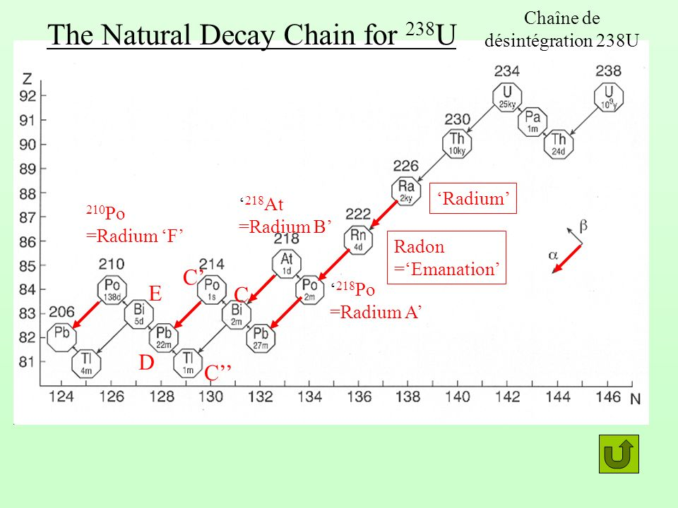 218 Po =Radium A 218 At =Radium B C D E 210 Po =Radium F Radon =Emanation Radium C C The Natural Decay Chain for 238 U Chaîne de désintégration 238U