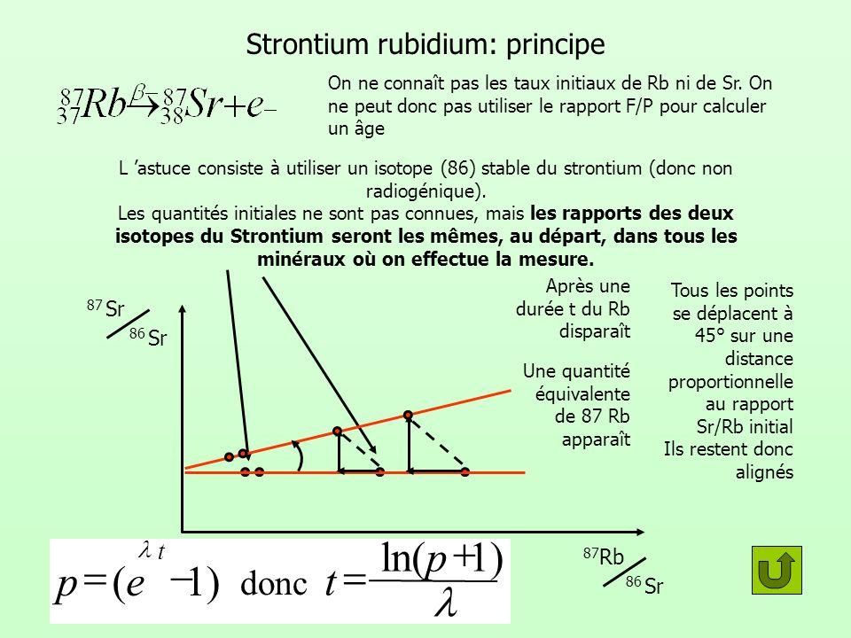 Strontium rubidium: principe On ne connaît pas les taux initiaux de Rb ni de Sr. On ne peut donc pas utiliser le rapport F/P pour calculer un âge L as
