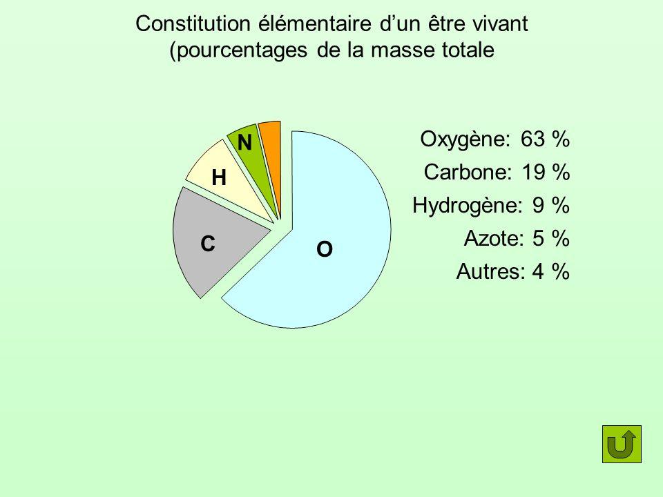Constitution élémentaire dun être vivant (pourcentages de la masse totale O Oxygène: 63 % Autres: 4 % Carbone: 19 % C Hydrogène: 9 % H Azote: 5 % N