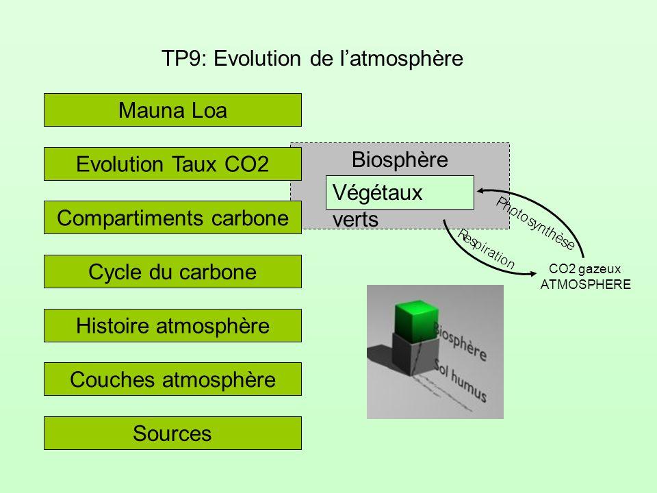 Biosphère Végétaux verts CO2 gazeux ATMOSPHERE TP9: Evolution de latmosphère Evolution Taux CO2 Mauna Loa Compartiments carbone Histoire atmosphère Couches atmosphère Sources Cycle du carbone