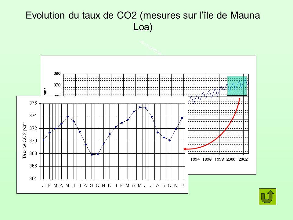 Evolution du taux de CO2 (mesures sur lîle de Mauna Loa)