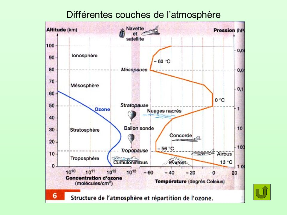 Sources (7) Structure atmosphère: Hatier seconde page 64 (6) Evolution atmosphère: Nathan TS p 267 (2) Images Google Earth