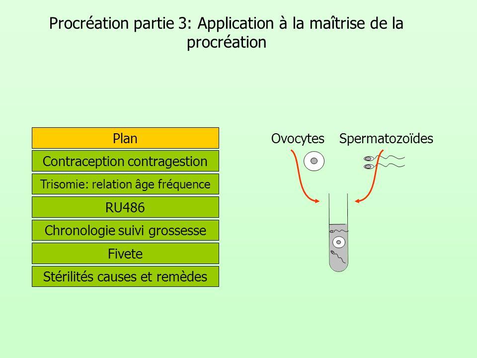 Procréation partie 3: Application à la maîtrise de la procréation Plan Fivete Spermatozoïdes Ovocytes Contraception contragestion Trisomie: relation â