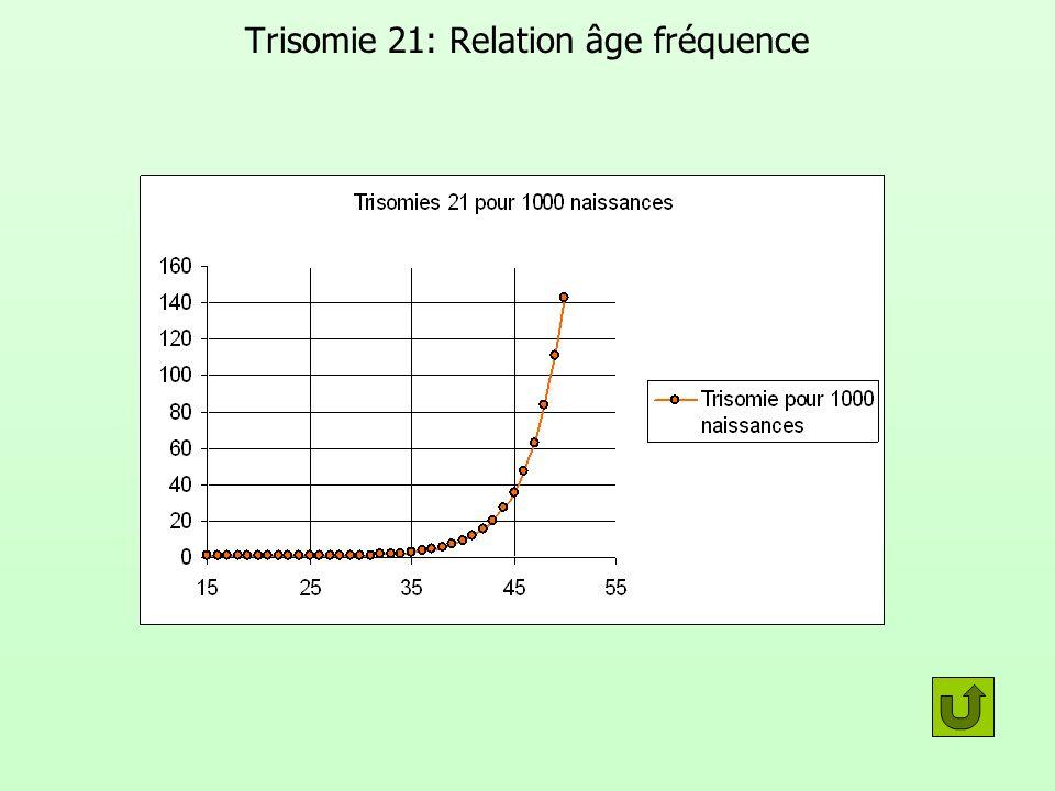 Trisomie 21: Relation âge fréquence Âge maternel Risque à la naissance Âge maternel Risque à la naissance Âge maternel Risque à la naissance 151 sur 1