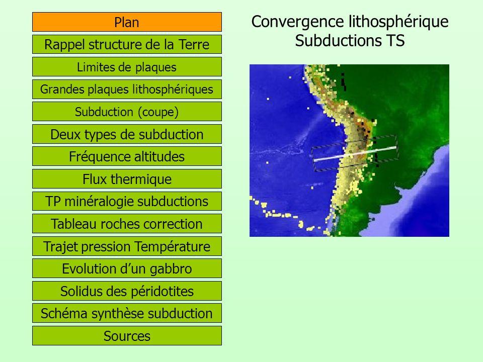 Convergence lithosphérique Subductions TS Plan Sources Rappel structure de la Terre Grandes plaques lithosphériques Limites de plaques Subduction (cou