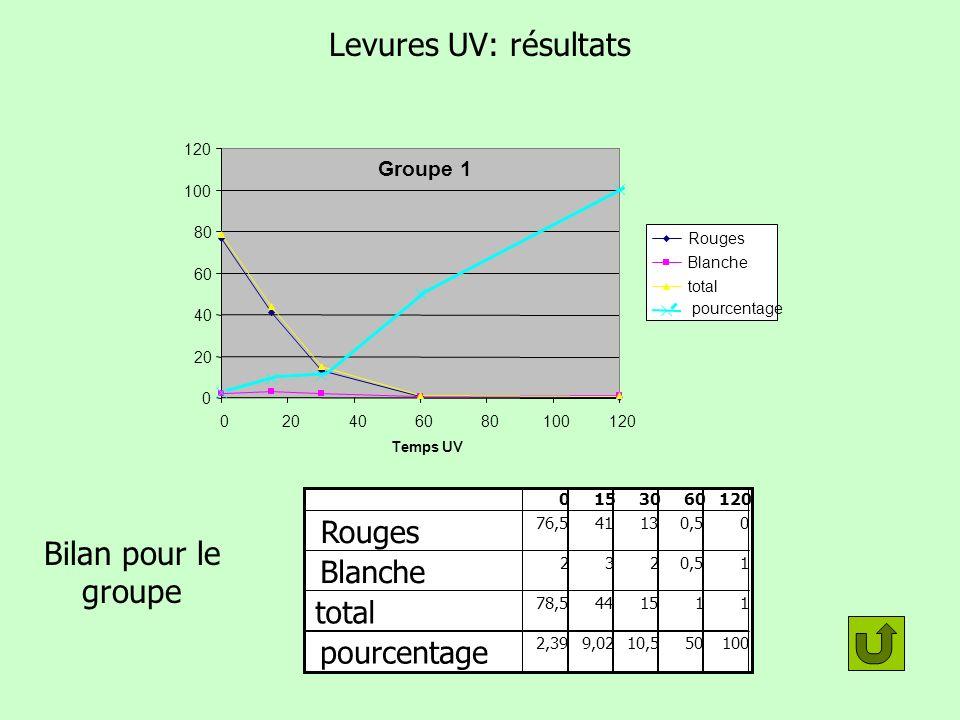 Résultats bruts (2de 13 groupe 1- 8 fév. 08) Levures UV: résultats 0015 30 60120 Rouges 511022823147131791511100 Blanche 1334331440111 total 521053127