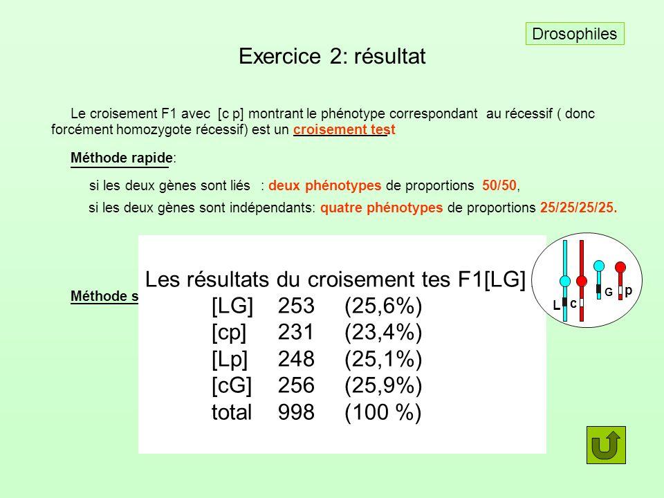 Exercice 2: résultat Le croisement F1 avec [c p] montrant le phénotype correspondant au récessif ( donc forcément homozygote récessif) est uncroisemen