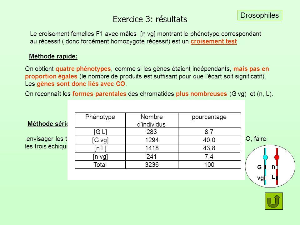 Exercice 3: résultats Méthode rapide: On obtient quatre phénotypes, comme si les gènes étaient indépendants, mais pas en proportion égales (le nombre