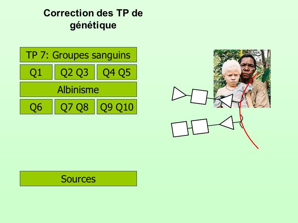 Correction des TP de génétique Sources TP 7: Groupes sanguins Q1Q2 Q3Q4 Q5 Albinisme Q6Q7 Q8Q9 Q10