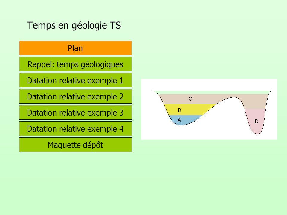 Temps en géologie TS Plan Rappel: temps géologiques Datation relative exemple 1 Maquette dépôt Datation relative exemple 2 Datation relative exemple 3 Datation relative exemple 4