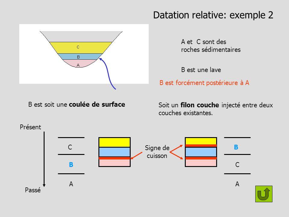 Datation relative: exemple 1 Deux bassins sédimentaires A B C D sont des roches sédimentaires Application du principe de superposition Présent Passé D