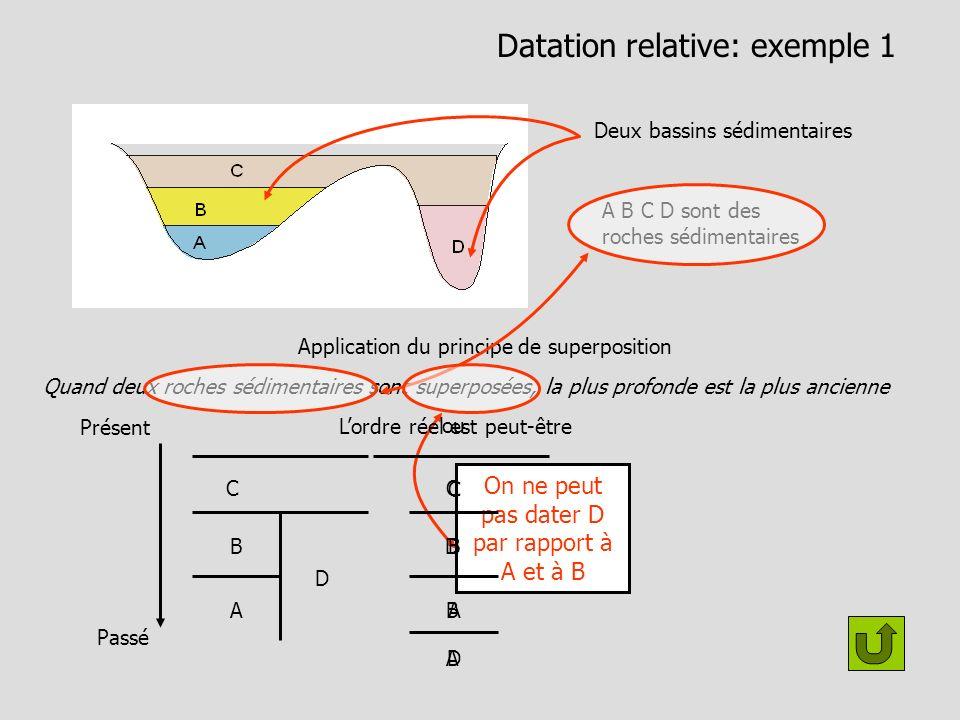Datation relative: exemple 1 Deux bassins sédimentaires A B C D sont des roches sédimentaires Application du principe de superposition Présent Passé D B A C Quand deux roches sédimentaires sont superposées, la plus profonde est la plus ancienne On ne peut pas dater D par rapport à A et à B Lordre réel est peut-être D B C A B A C D ou
