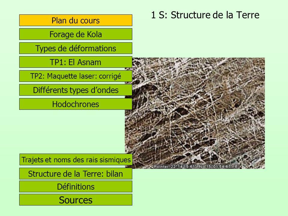 1 S: Structure de la Terre Plan du cours Sources Forage de Kola Types de déformations TP1: El Asnam Différents types dondes Structure de la Terre: bil