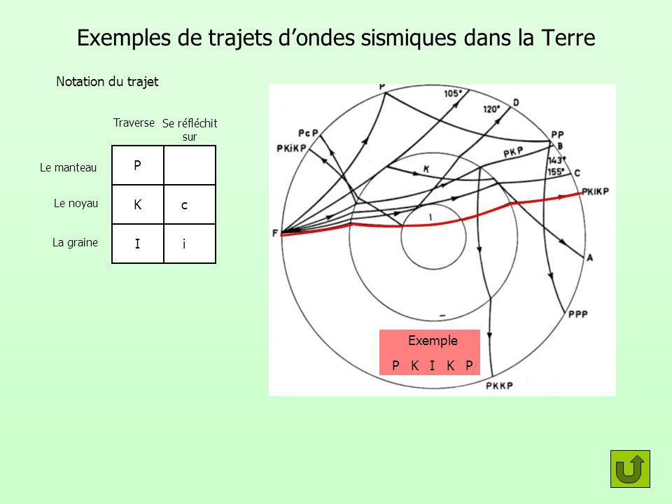 Exemples de trajets dondes sismiques dans la Terre Traverse Se réfléchit sur Notation du trajet Le manteau Le noyau La graine P Kc Ii Exemple P P K K