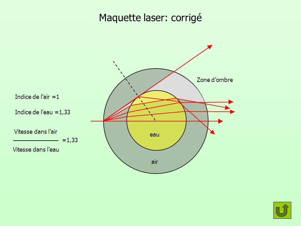Zone dombre Maquette laser: corrigé eau air Indice de lair =1 Indice de leau =1,33 Vitesse dans lair Vitesse dans leau =1,33