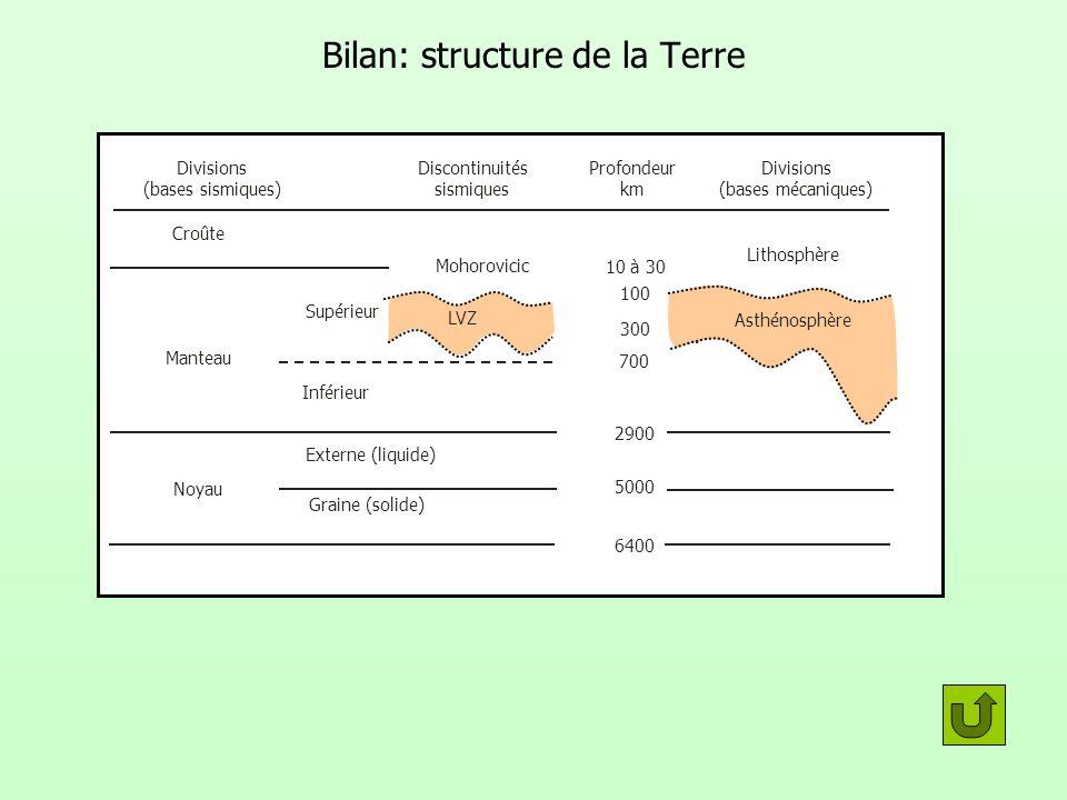 LVZ Bilan: structure de la Terre Divisions (bases sismiques) Discontinuités sismiques Divisions (bases mécaniques) 10 à 30 100 300 700 2900 5000 6400