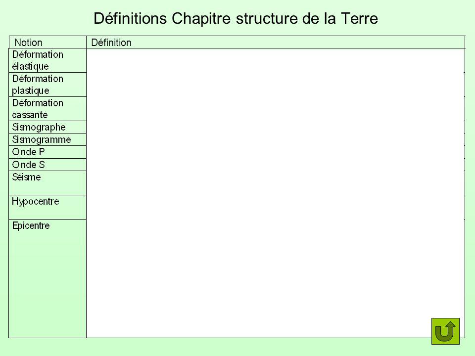 Définitions Chapitre structure de la Terre NotionDéfinition