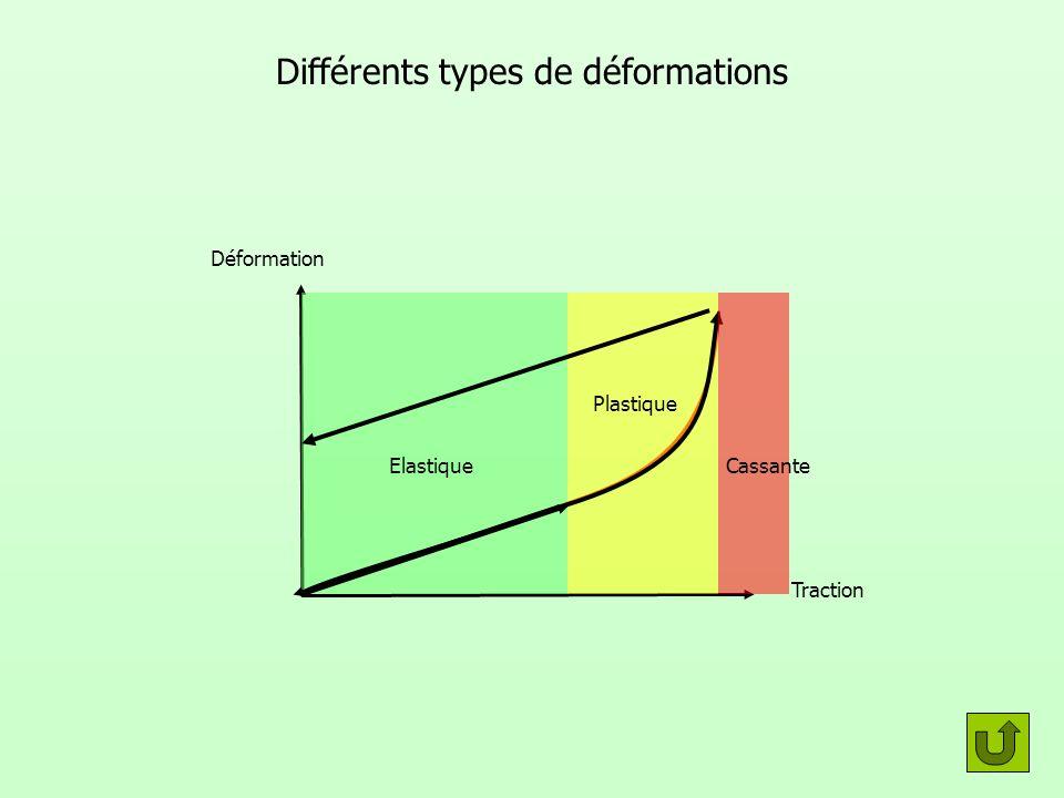 Différents types de déformations Déformation Traction Elastique Plastique Cassante